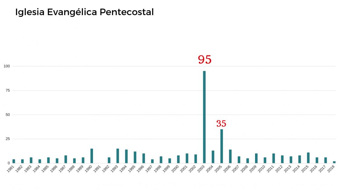 La Iglesia Evangélica Pentecostal es la entidad religiosa que registra más propiedades inscritas en el periodo 1981-2018. El peak fue en 2003, año en que sumaron 95 propiedades en distintas regiones, seguido por el 2005, con 35 (FUENTE: Conservador de Bienes Raíces de Santiago y Fojas, base de datos que compila información de 31 conservadores de Bienes Raíces, con excepción de Santiago y otros).
