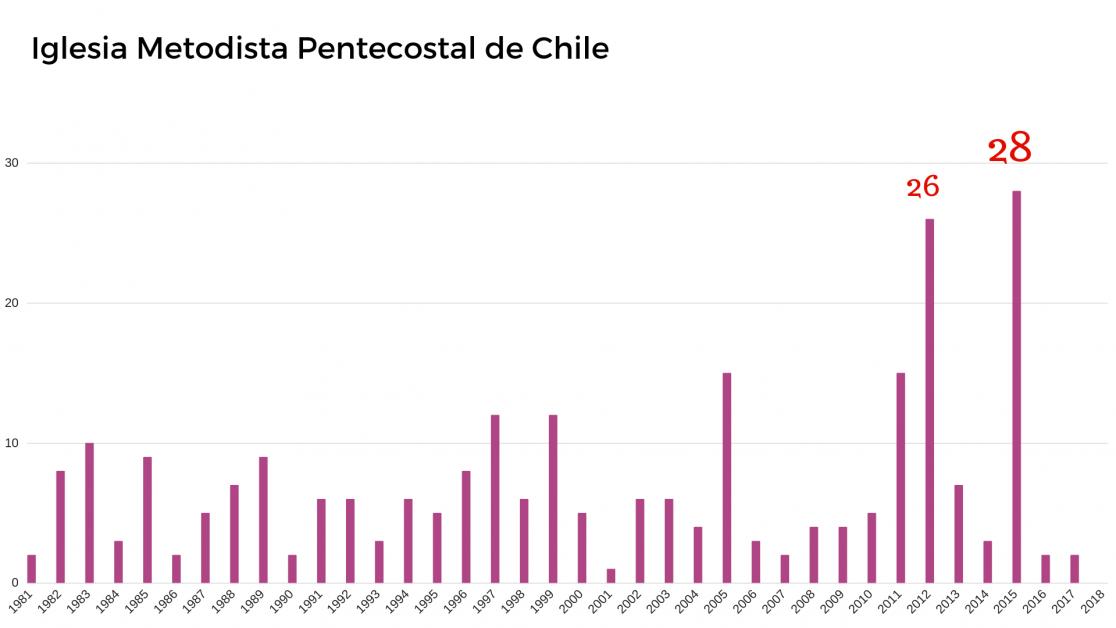 La Iglesia Metodista Pentecostal de Chile registra su peak de inscripciones en 2015, año en que sumó 28 nuevas propiedades. Le sigue el año 2011 con 26 bienes inmuebles (FUENTE: Conservador de Santiago y Fojas).