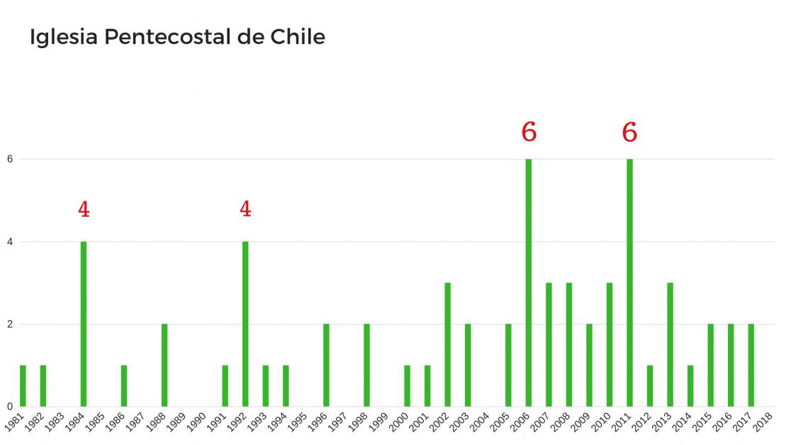 La Iglesia Pentecostal de Chile inscribió la mayor cantidad de inmuebles en 2006 y 2011, con seis propiedades nuevas en cada año. Le siguen los años 1984 y 1992, con cuatro en cada uno (FUENTE: Conservador de Santiago y Fojas).